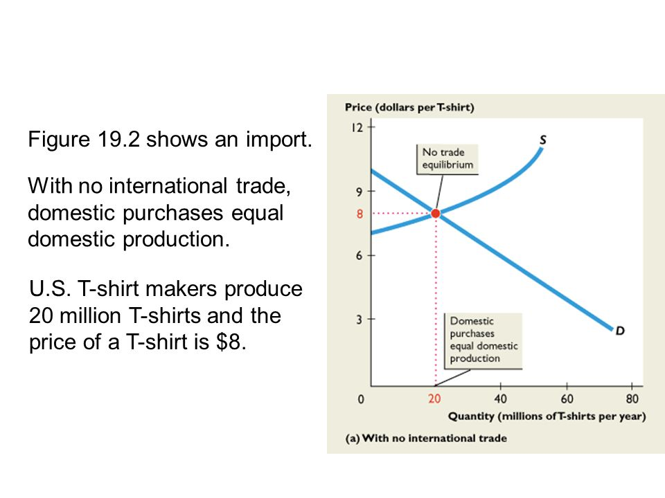 19.2 THE GAINS FROM TRADE Figure 19.2 shows an import.
