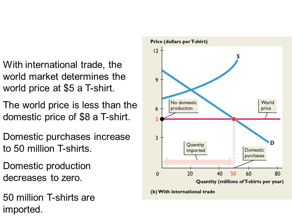 19.2 THE GAINS FROM TRADE With international trade, the world market determines the world price at $5 a T-shirt.