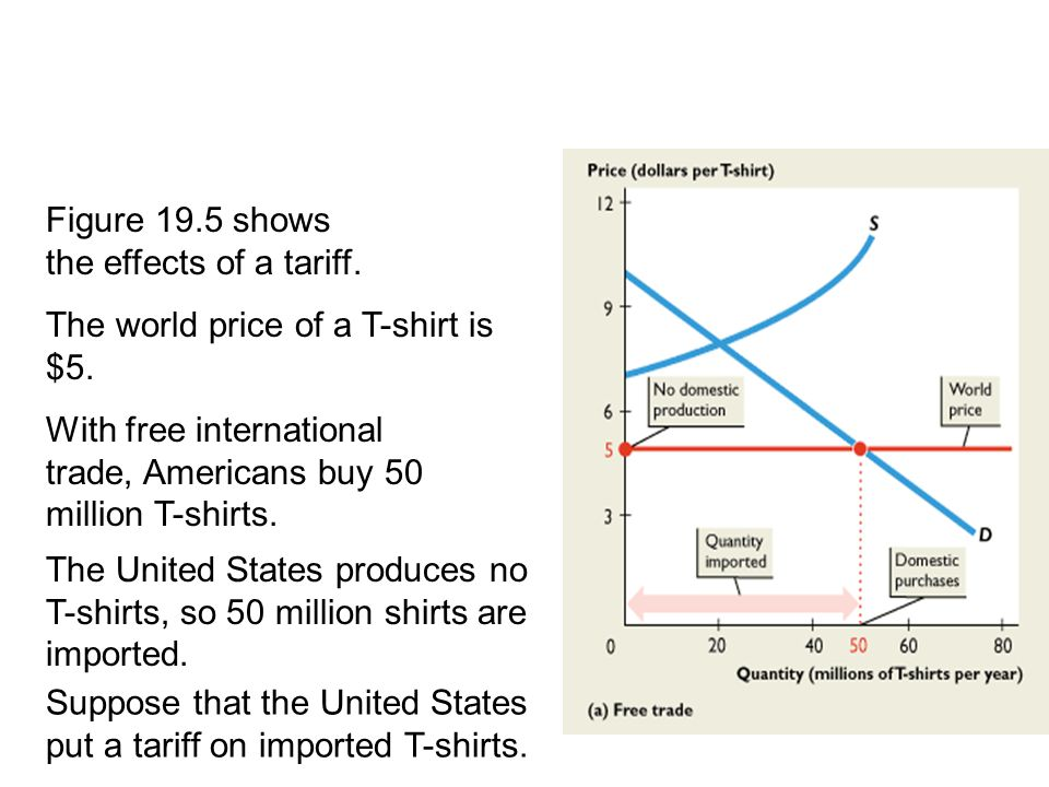19.3 TRADE RESTRICTIONS Figure 19.5 shows the effects of a tariff.
