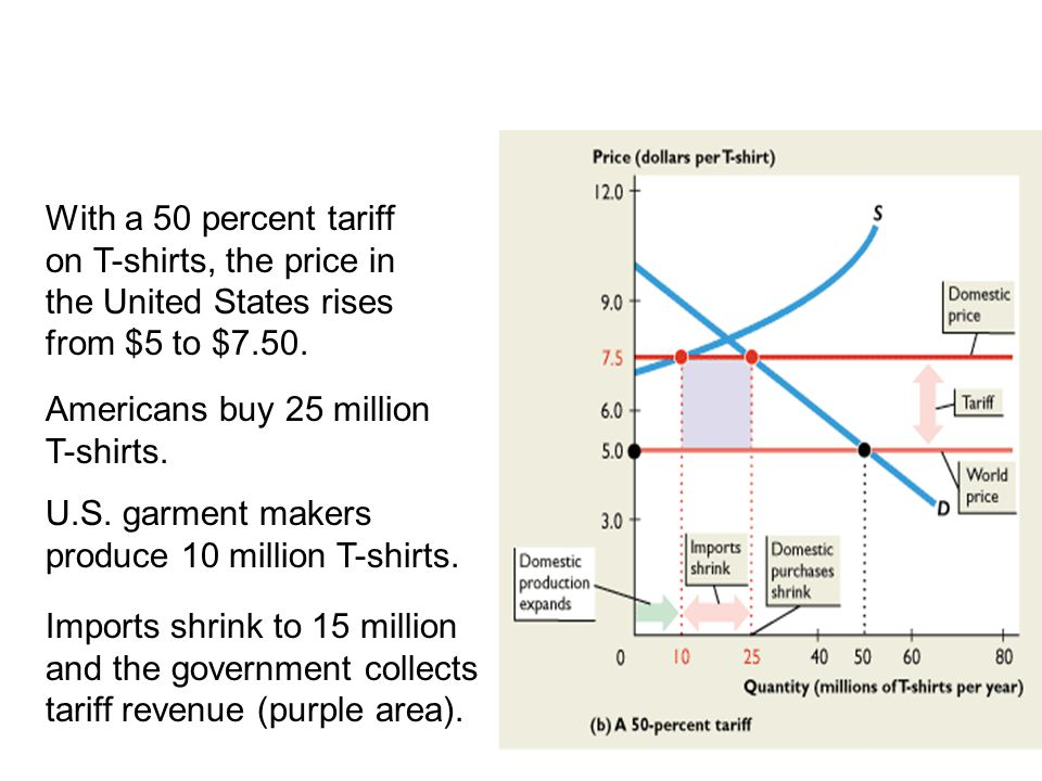 19.3 TRADE RESTRICTIONS With a 50 percent tariff on T-shirts, the price in the United States rises from $5 to $7.50.
