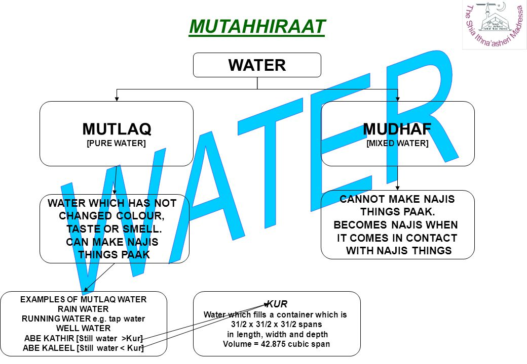 WATER MUTAHHIRAAT WATER MUTLAQ MUDHAF CANNOT MAKE NAJIS