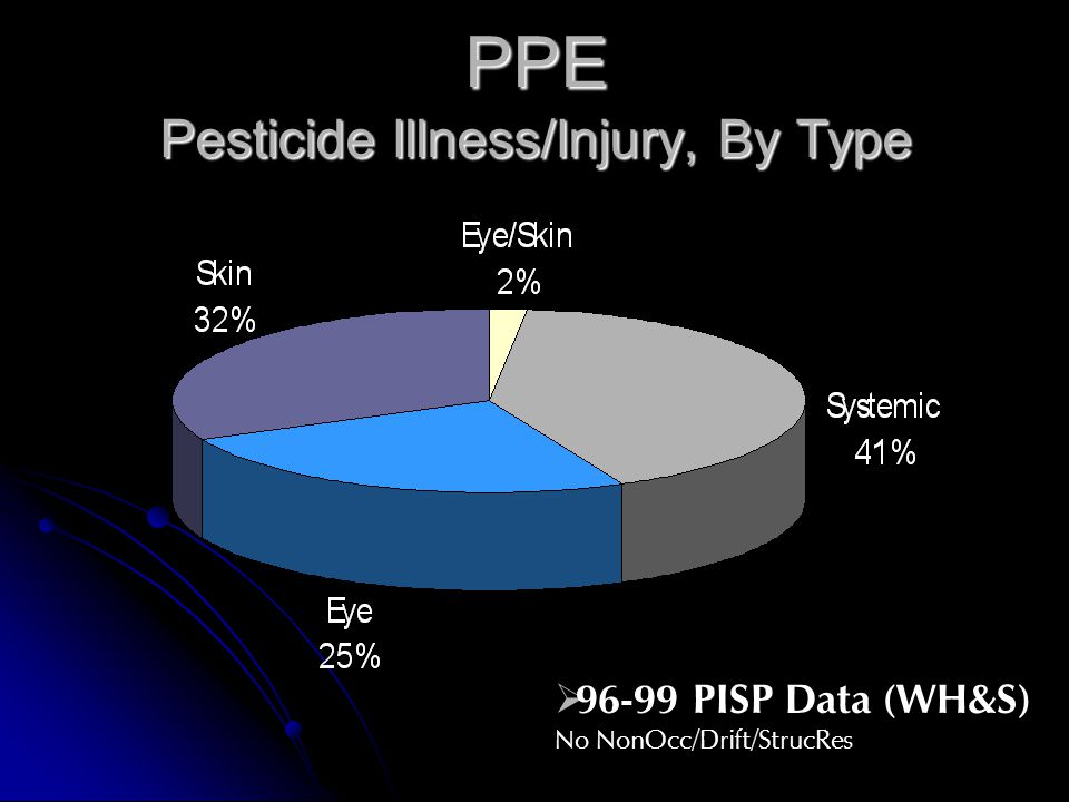 PPE Pesticide Illness/Injury, By Type