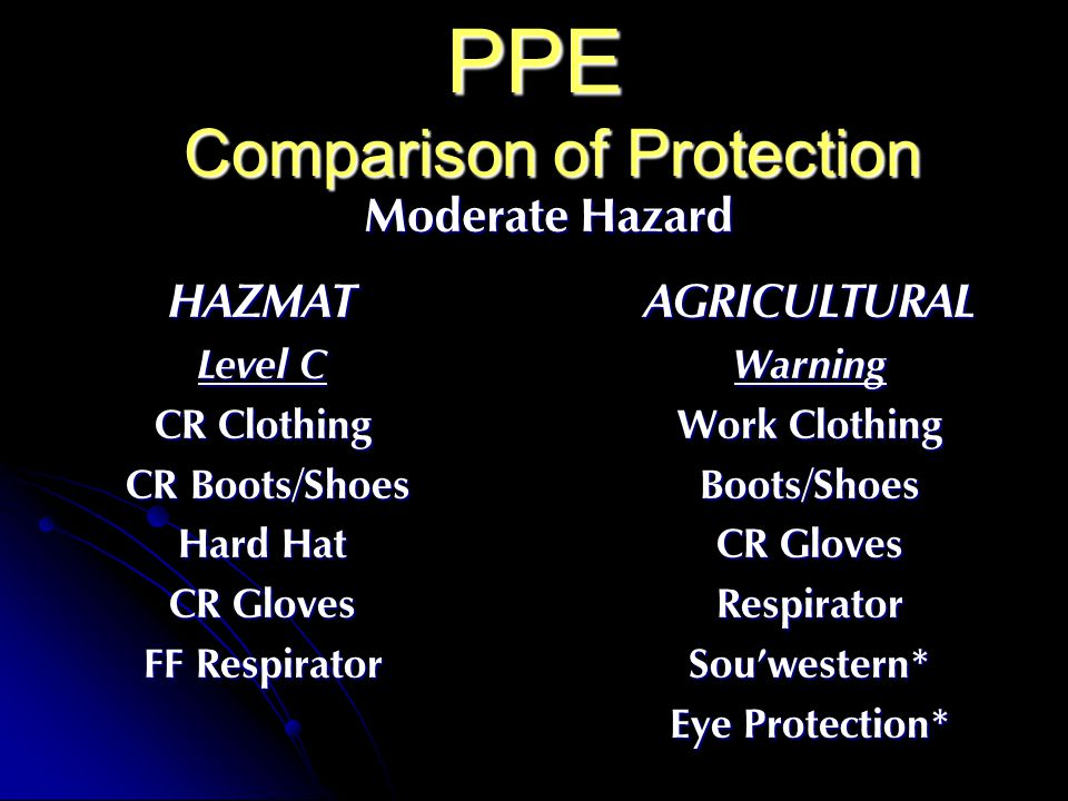 PPE Comparison of Protection