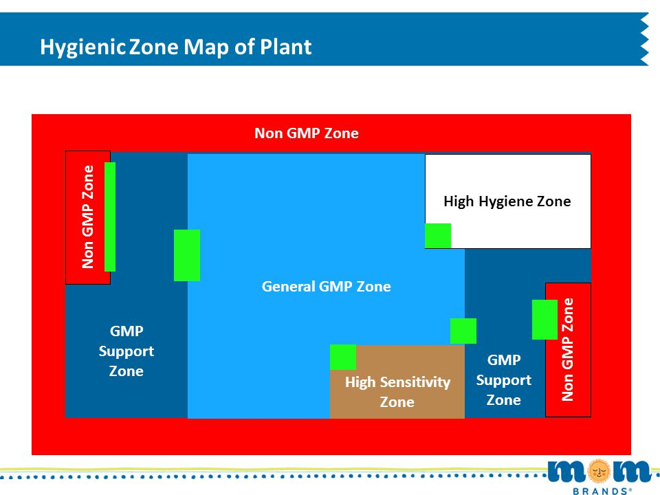 Hygienic Zone Map of Plant