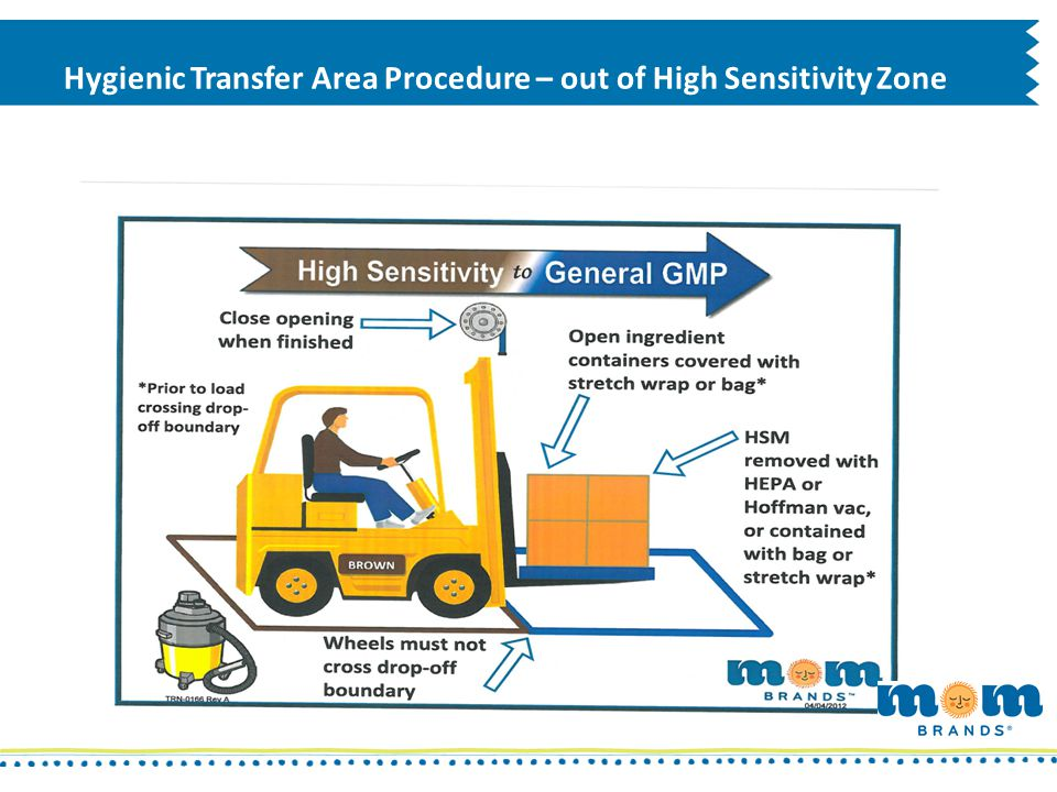 Hygienic Transfer Area Procedure – out of High Sensitivity Zone