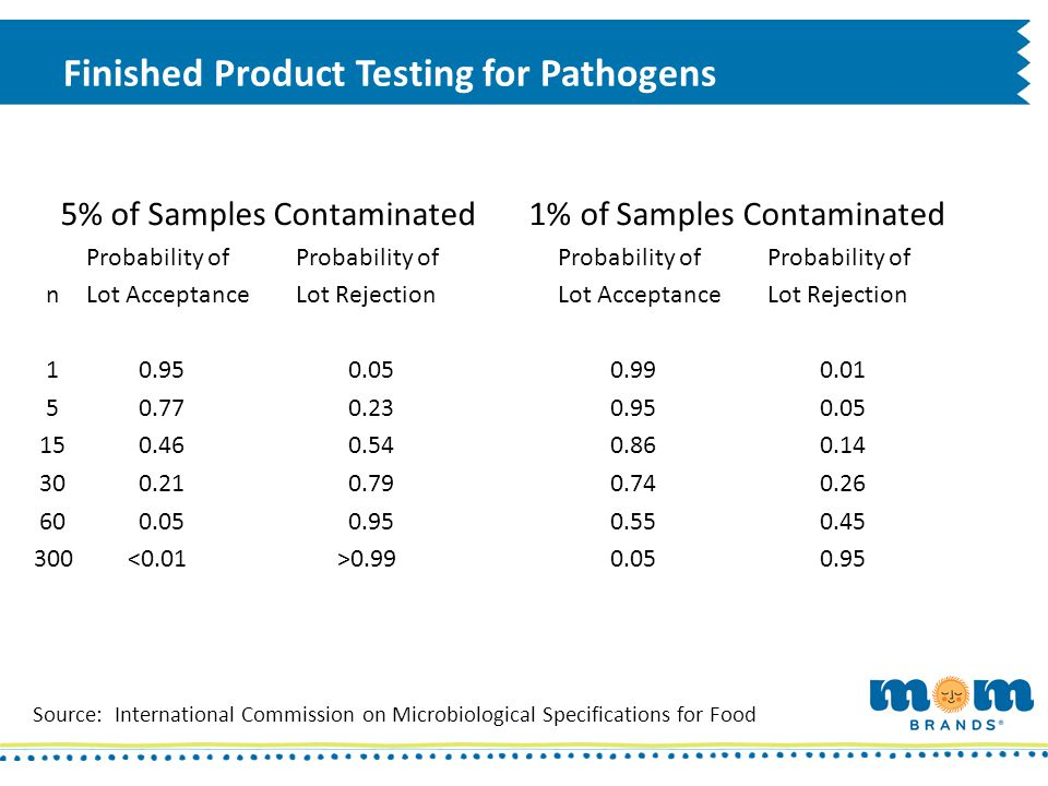 Finished Product Testing for Pathogens