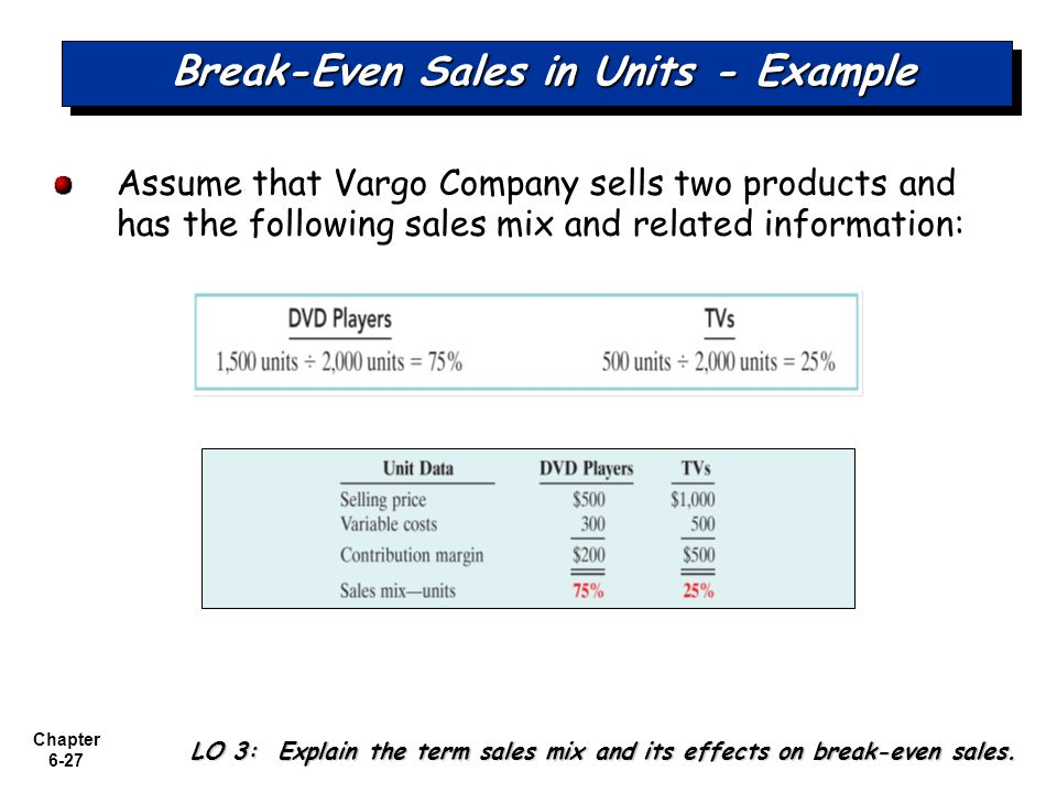 Break-Even Sales in Units - Example