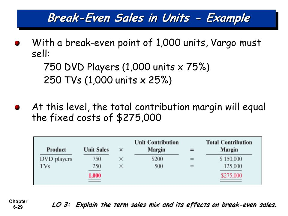 compute pittman company s break even point in sales dolla