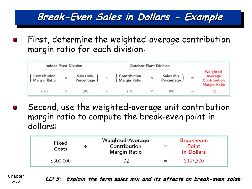 Break-Even Sales in Dollars - Example