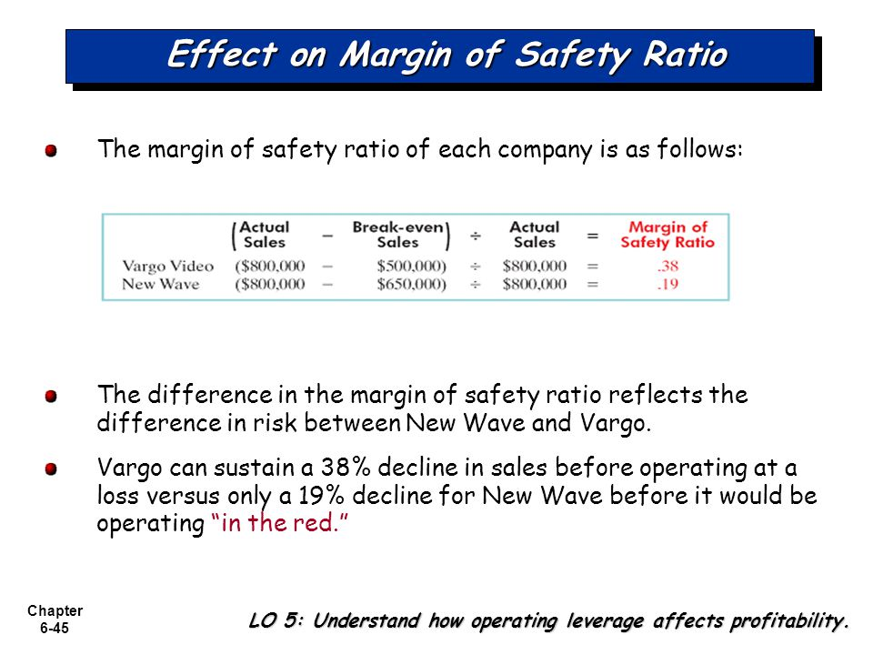 Effect on Margin of Safety Ratio