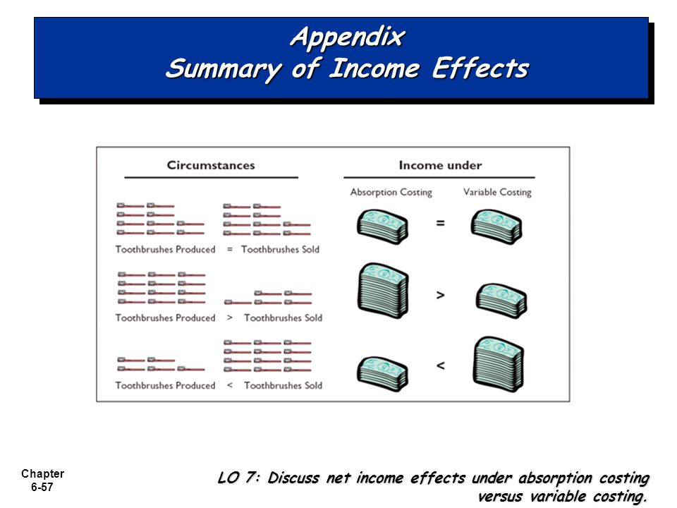 Appendix Summary of Income Effects