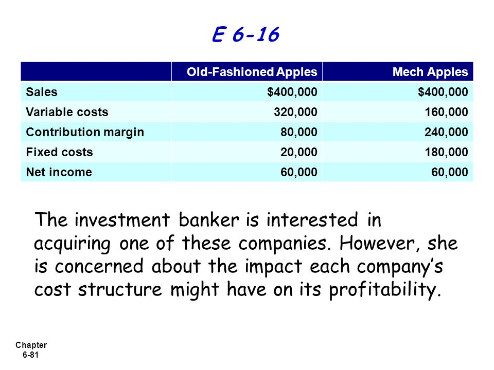 E 6-16 Old-Fashioned Apples. Mech Apples. Sales. $400,000. Variable costs. 320,000. 160,000. Contribution margin.