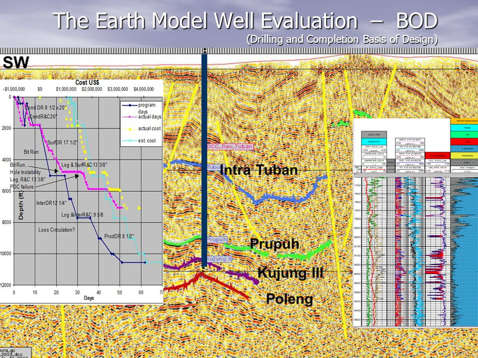 The Earth Model Well Evaluation – BOD (Drilling and Completion Basis of Design)