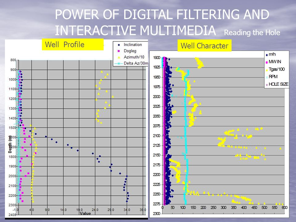 POWER OF DIGITAL FILTERING AND INTERACTIVE MULTIMEDIA Reading the Hole