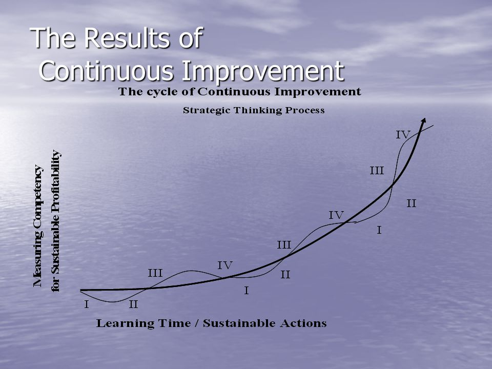 The Results of Continuous Improvement