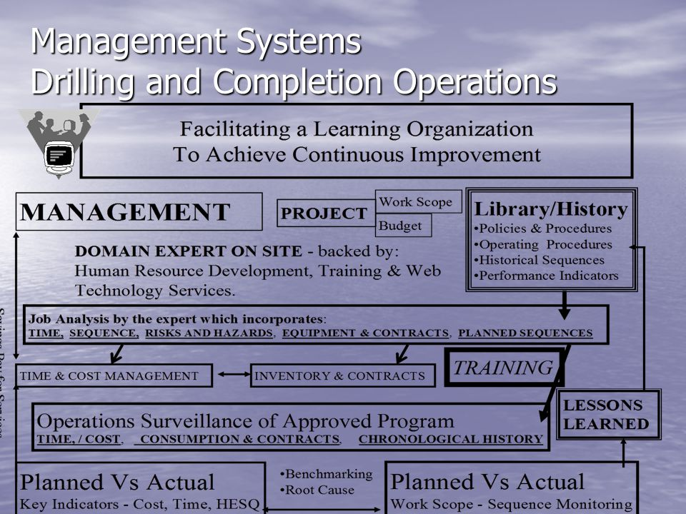 Management Systems Drilling and Completion Operations