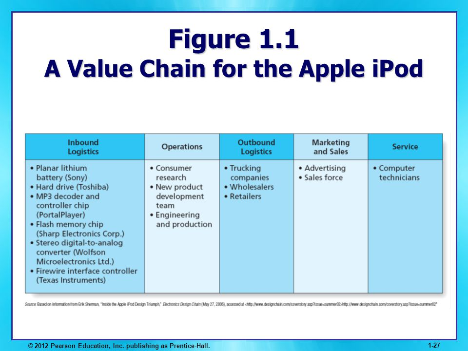 Figure 1.1 A Value Chain for the Apple iPod
