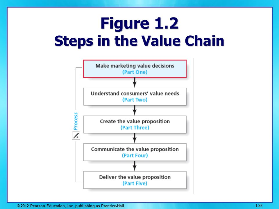 Figure 1.2 Steps in the Value Chain