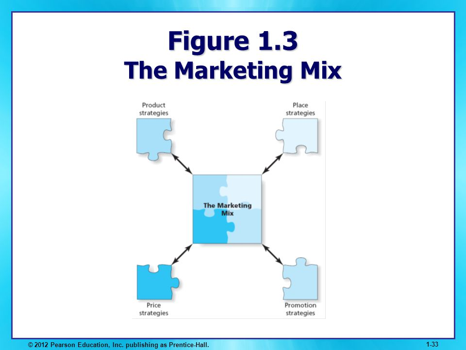 Figure 1.3 The Marketing Mix