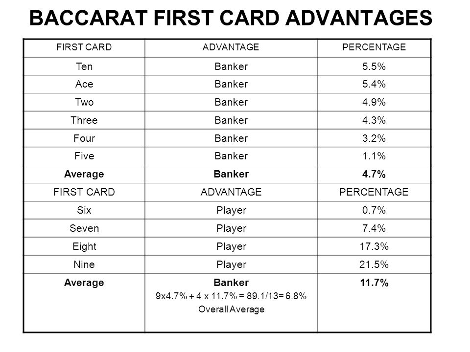 BACCARAT FIRST CARD ADVANTAGES