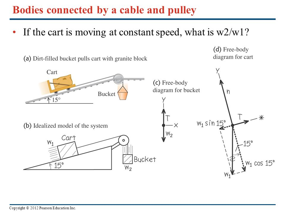 Bodies connected by a cable and pulley