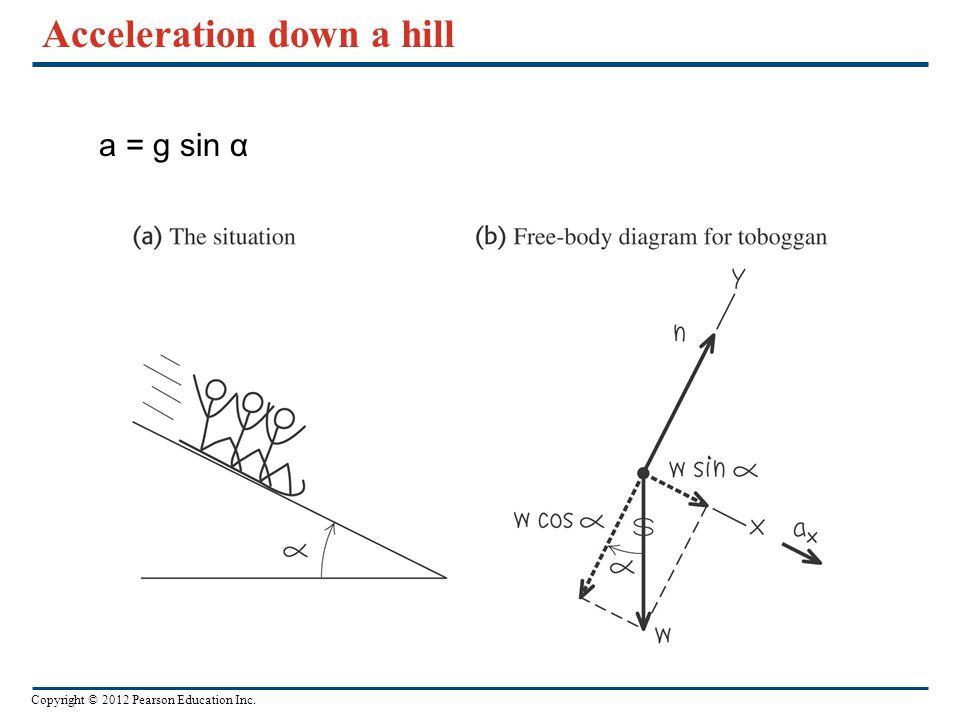Acceleration down a hill