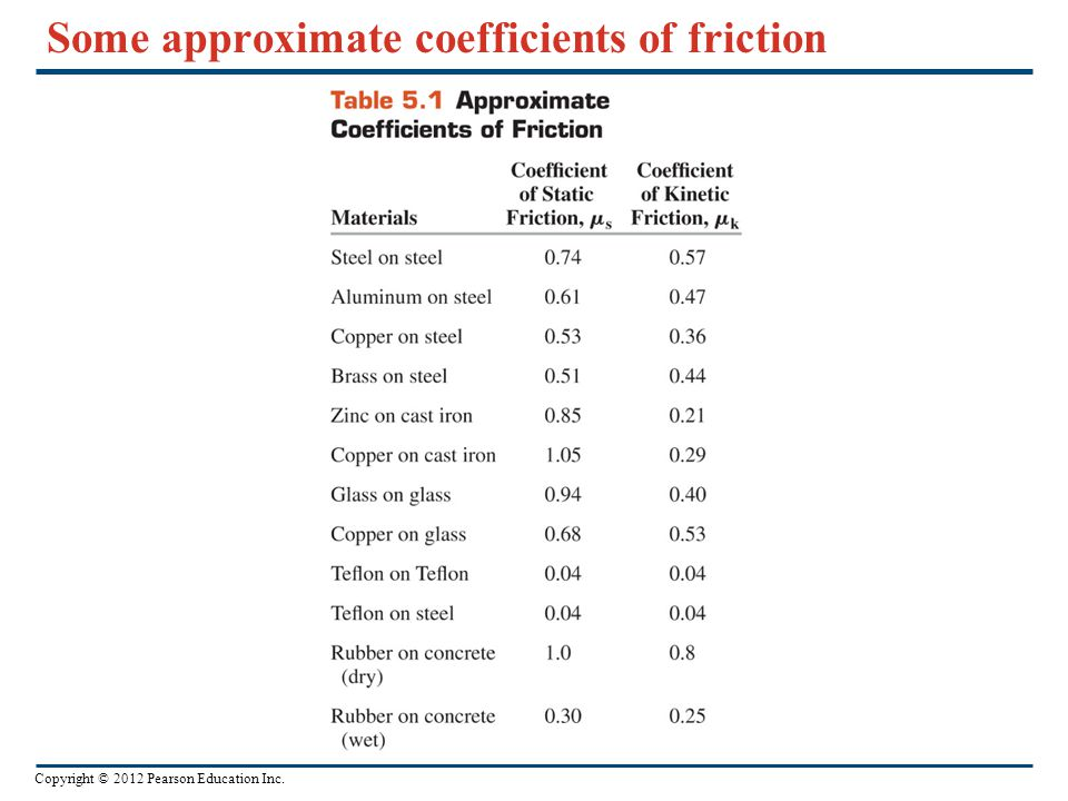 Some approximate coefficients of friction