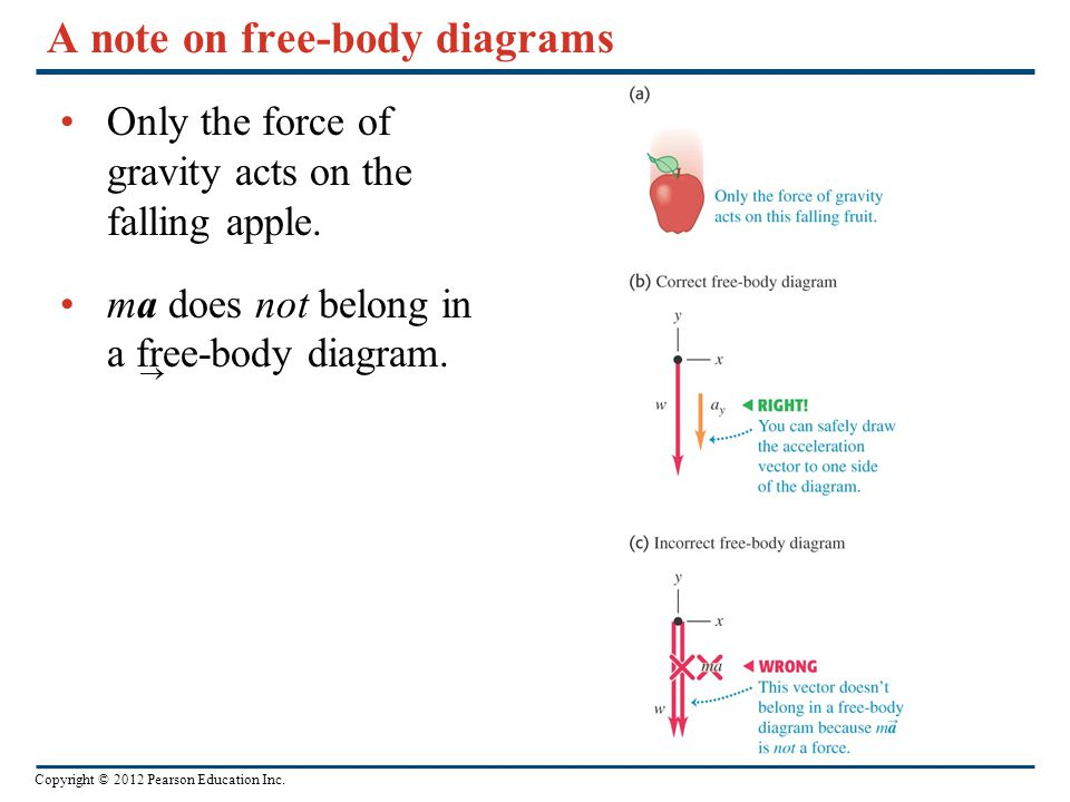 A note on free-body diagrams