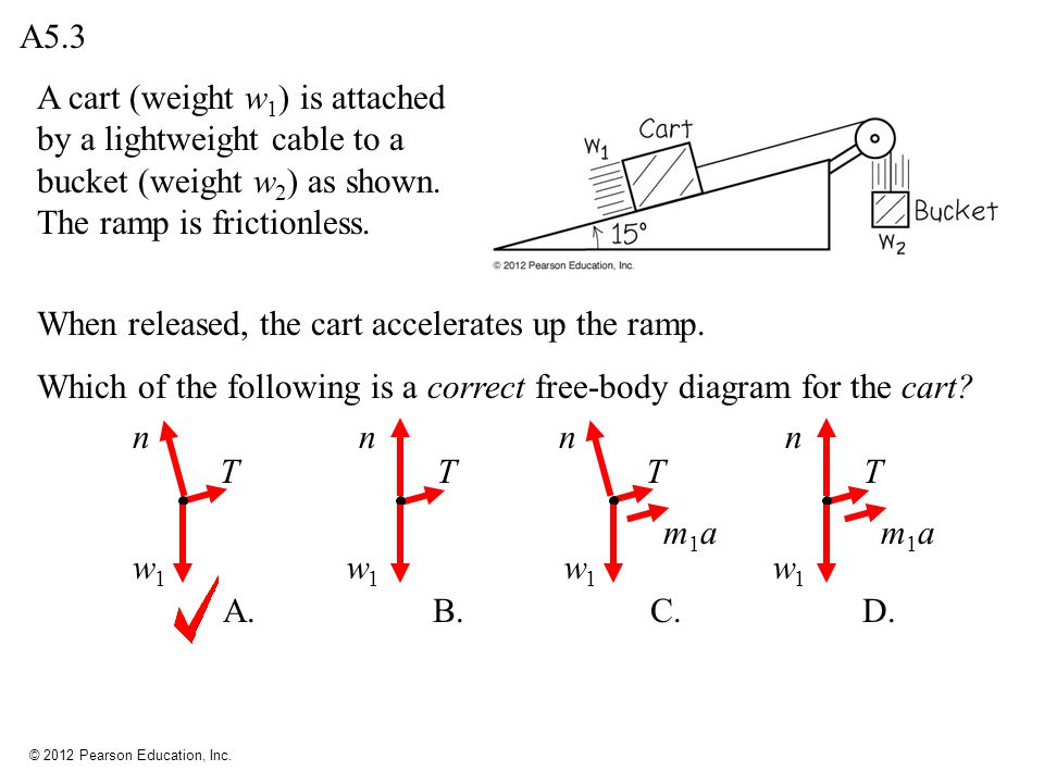 A5.3 A cart (weight w1) is attached by a lightweight cable to a bucket (weight w2) as shown. The ramp is frictionless.