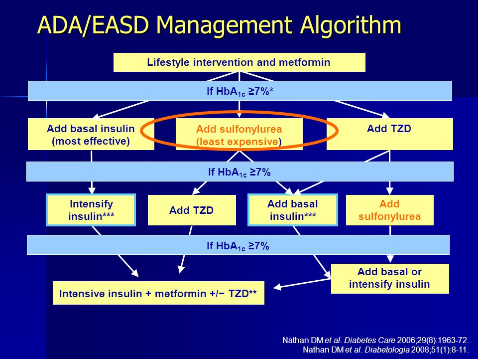 ADA/EASD Management Algorithm