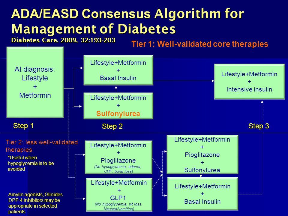ADA/EASD Consensus Algorithm for Management of Diabetes Diabetes Care