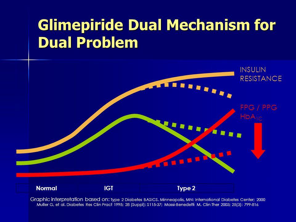 Glimepiride Dual Mechanism for Dual Problem