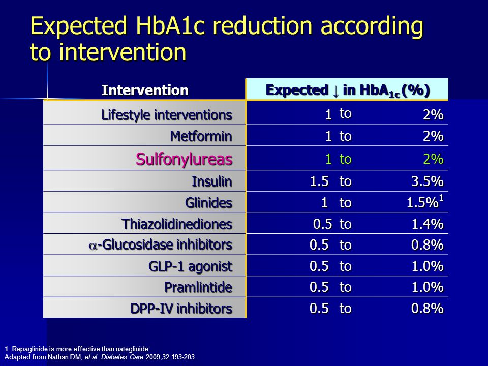 Expected HbA1c reduction according to intervention