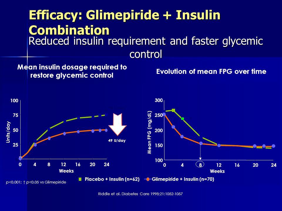 Efficacy: Glimepiride + Insulin Combination