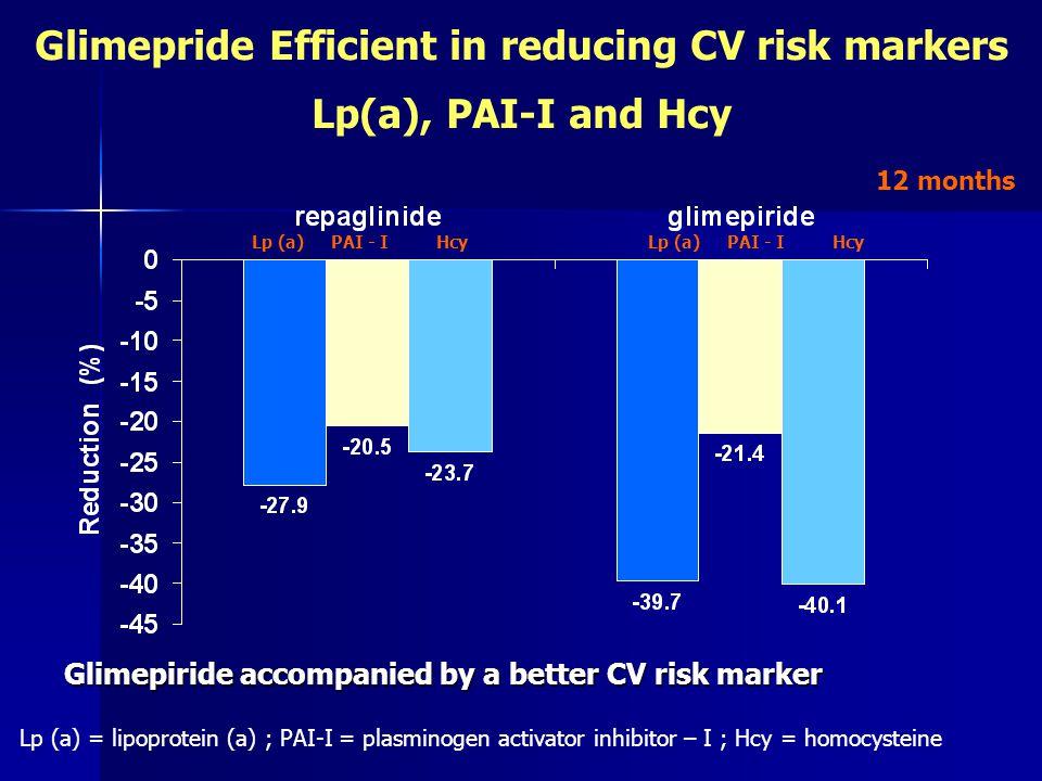 Glimepiride accompanied by a better CV risk marker