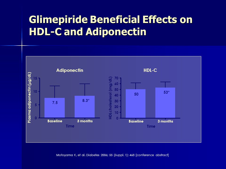 Glimepiride Beneficial Effects on HDL-C and Adiponectin