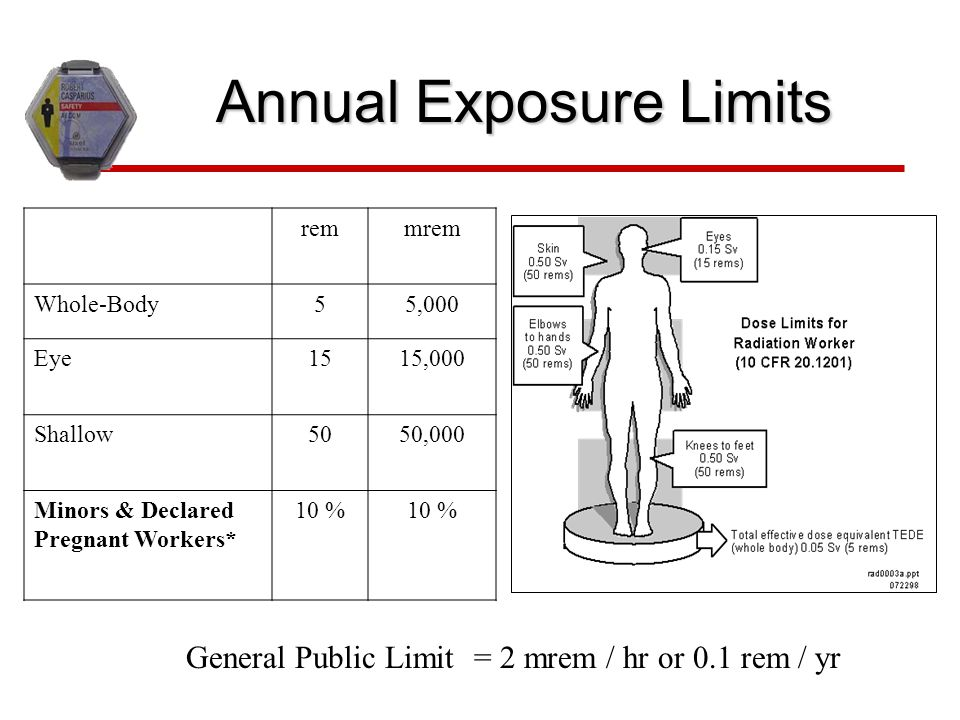 Annual Exposure Limits
