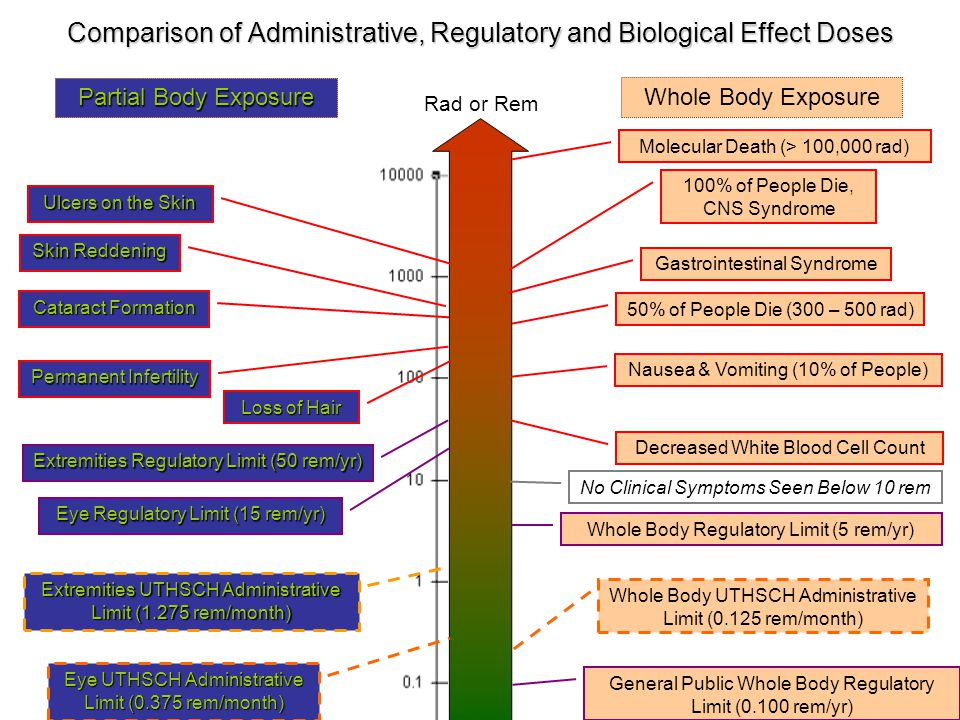 Comparison of Administrative, Regulatory and Biological Effect Doses