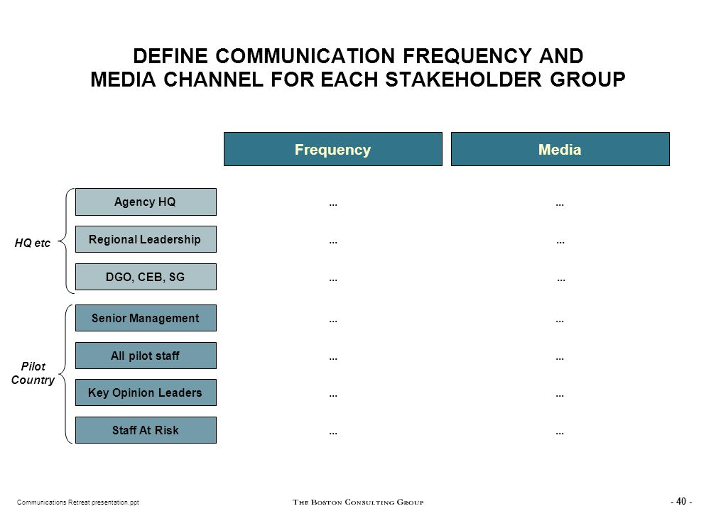 PROFILE CURRENT COMMUNICATIONS TO IDENTIFY GAPS