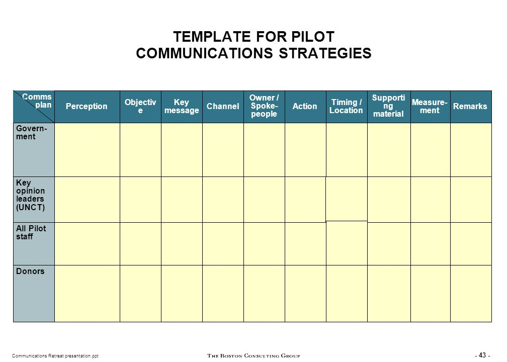 CHECKLIST: COMMUNICATIONS PLAN SHOULD ANSWER ALL THESE QUESTIONS