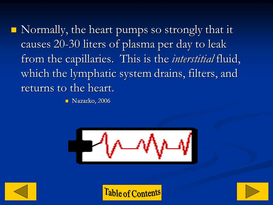 Normally, the heart pumps so strongly that it causes 20-30 liters of plasma per day to leak from the capillaries. This is the interstitial fluid, which the lymphatic system drains, filters, and returns to the heart.