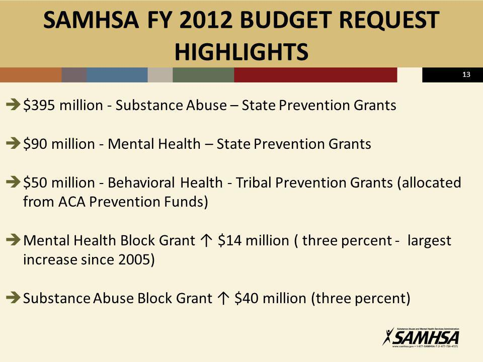 SAMHSA FY 2012 BUDGET REQUEST HIGHLIGHTS