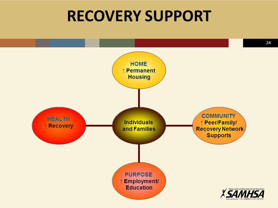 RECOVERY SUPPORT 24 TALKING POINTS: