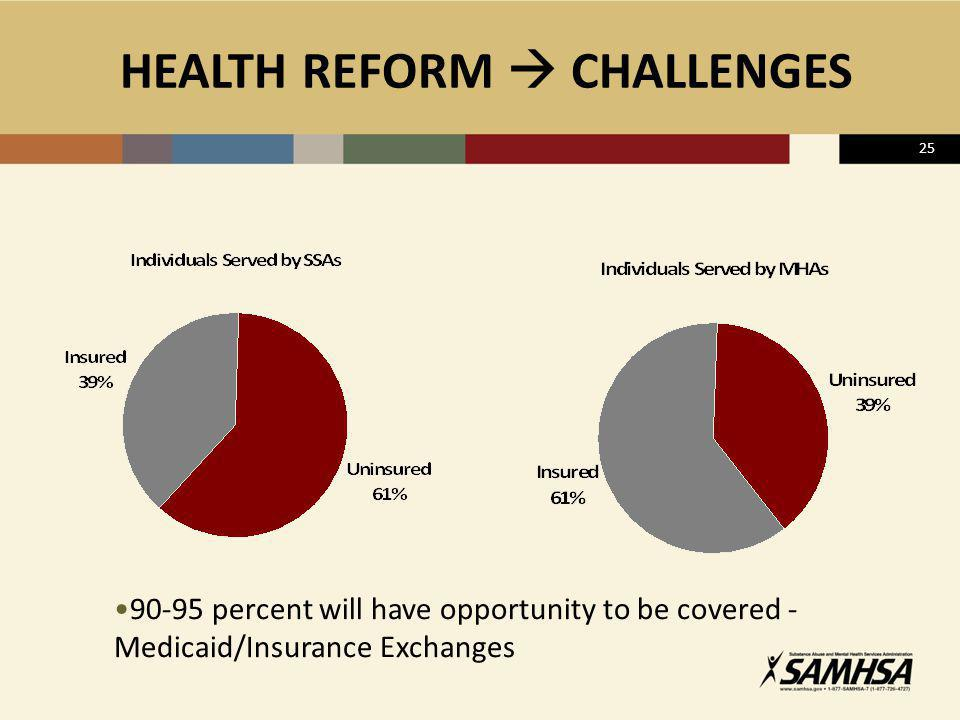 HEALTH REFORM  CHALLENGES