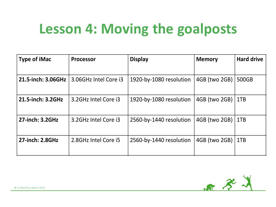 Lesson 4: Moving the goalposts