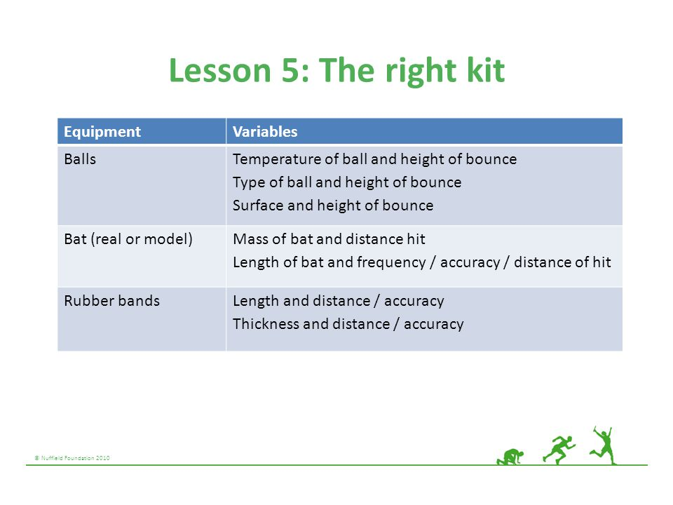 Lesson 5: The right kit Equipment Variables Balls