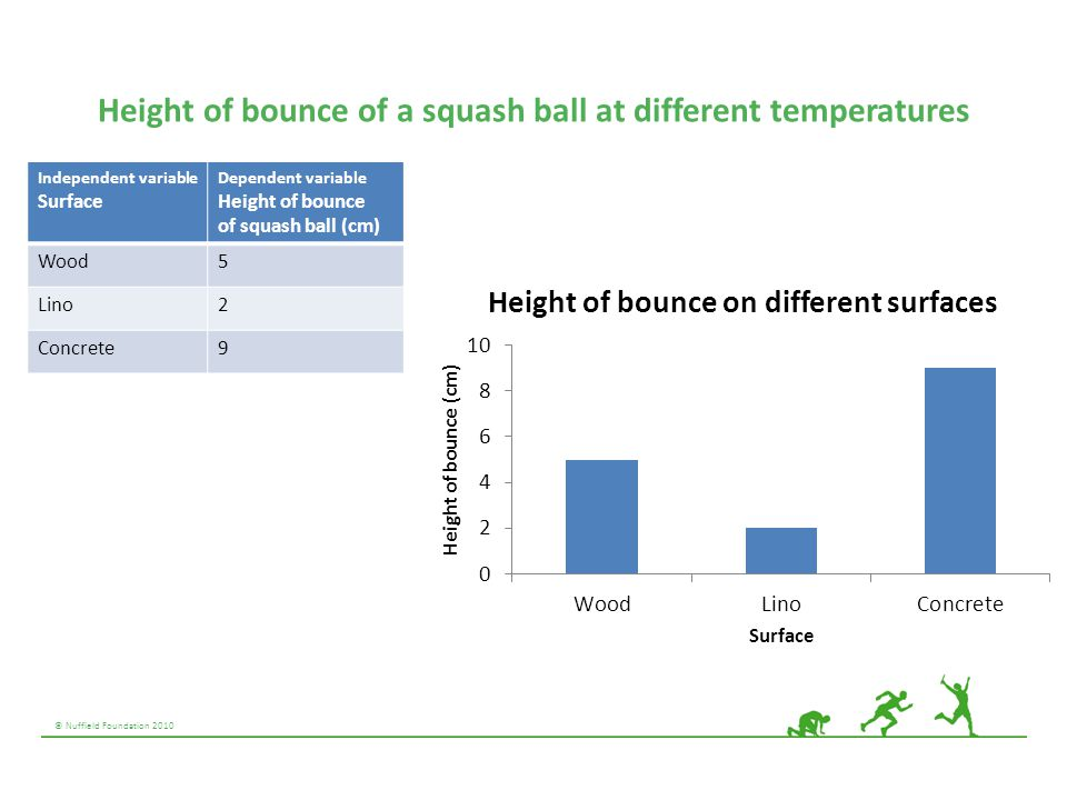Height of bounce of a squash ball at different temperatures