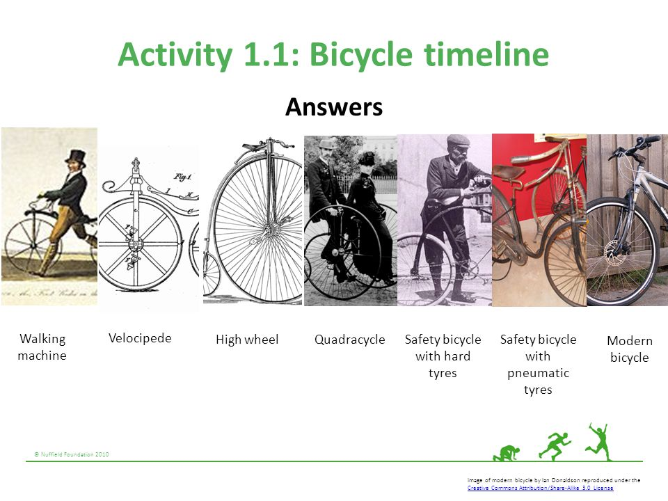 Activity 1.1: Bicycle timeline