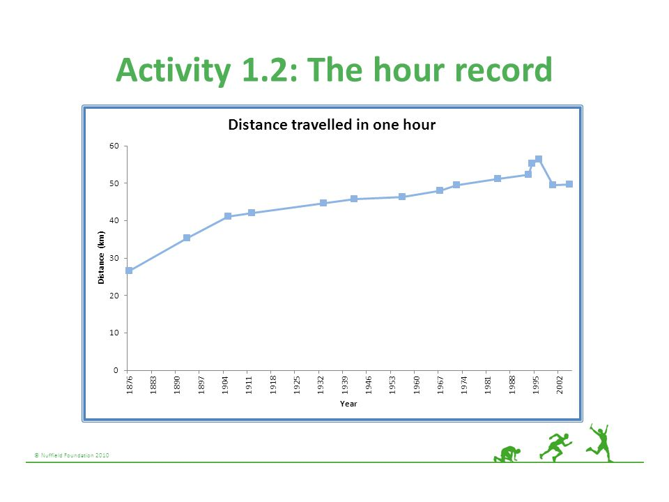 Activity 1.2: The hour record