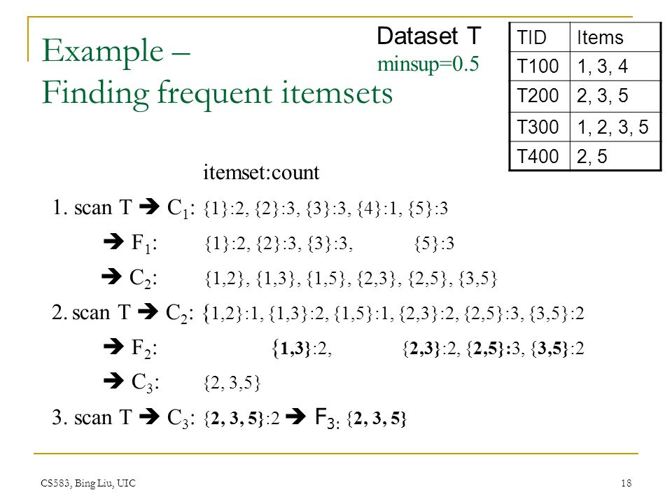 Example – Finding frequent itemsets